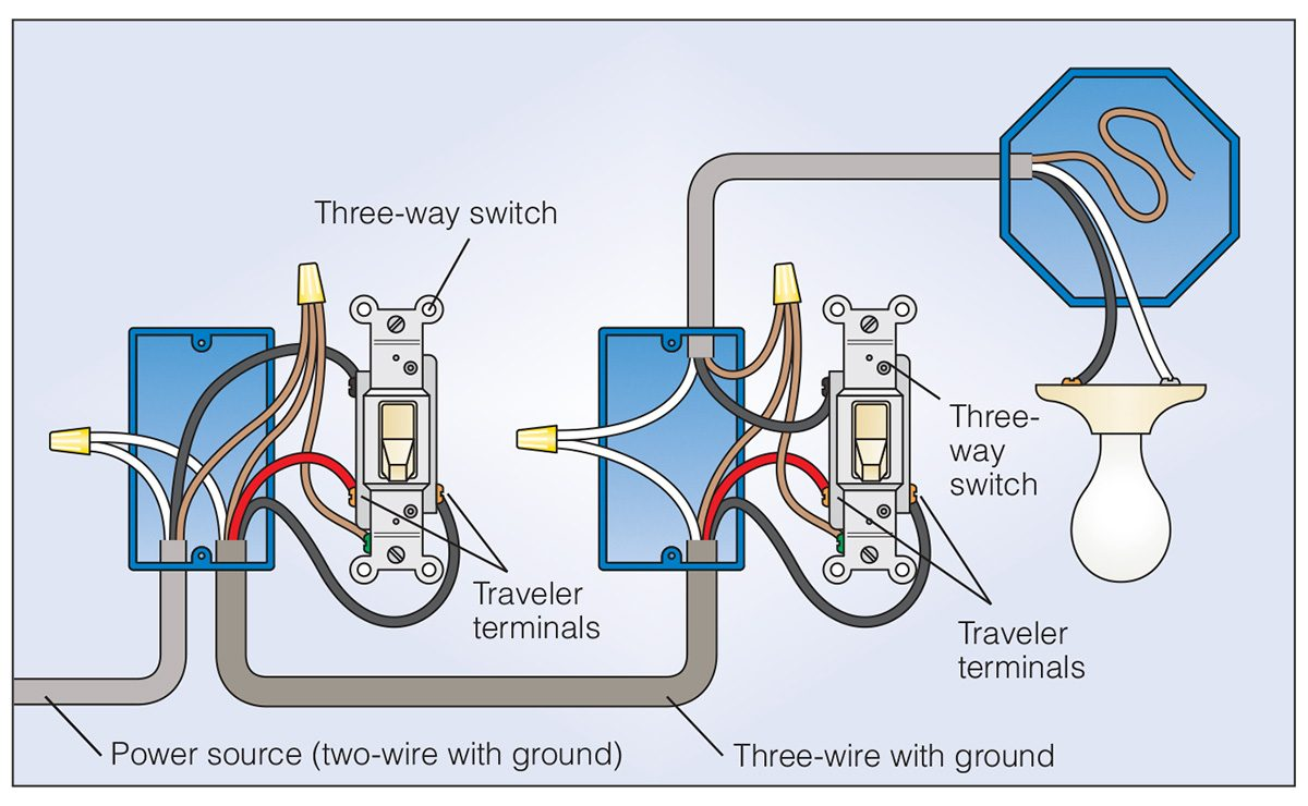hight resolution of how to wire a 3 way light switch family handyman threeway switch wiring where power connects to first switch and then