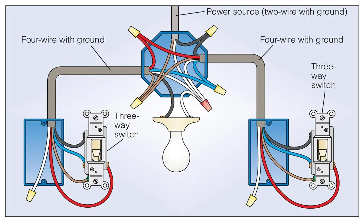 hight resolution of figure c three way switch wire diagram power to light switch with fixture between switches