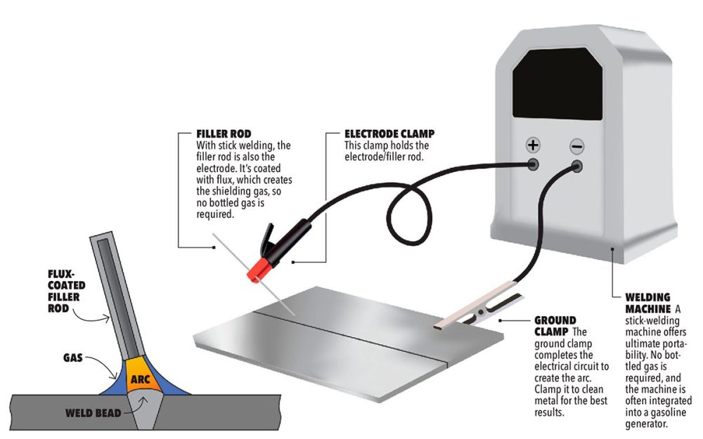 medium resolution of stick welding illustration