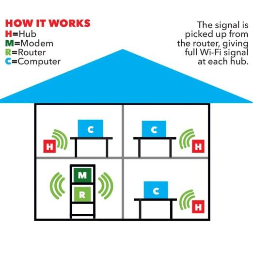 hệ thống wifi nhà lưới