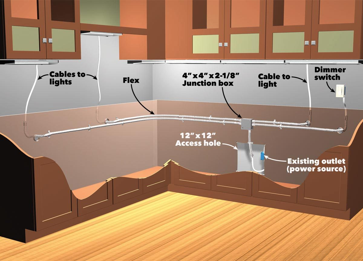 hight resolution of how to install under cabinet lighting in your kitchen wiring diagram for kitchen cabinet lights figure