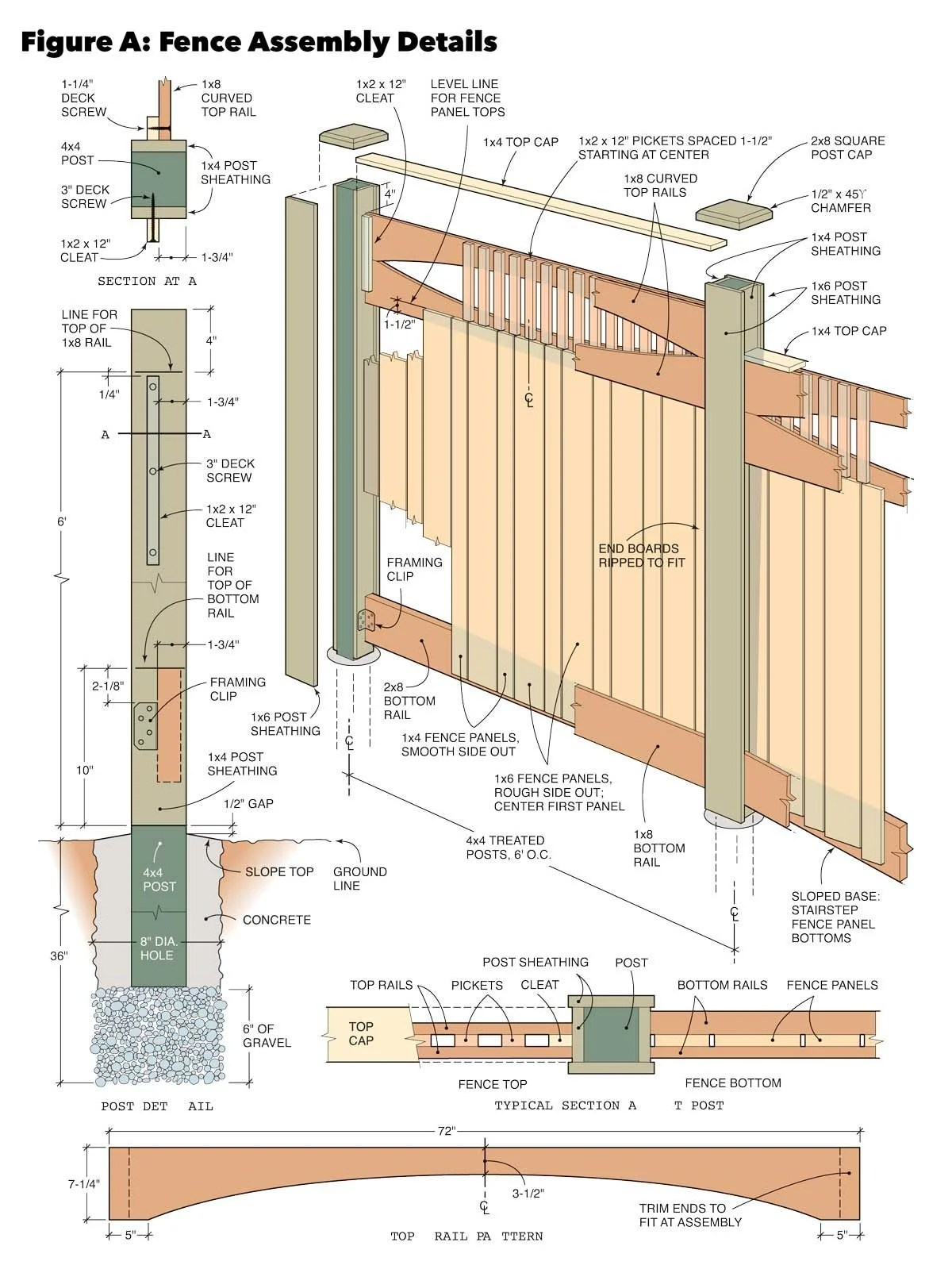 hight resolution of figure a fence assembly details