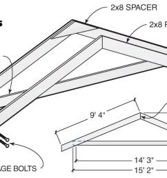 build the trusses [ 1200 x 663 Pixel ]