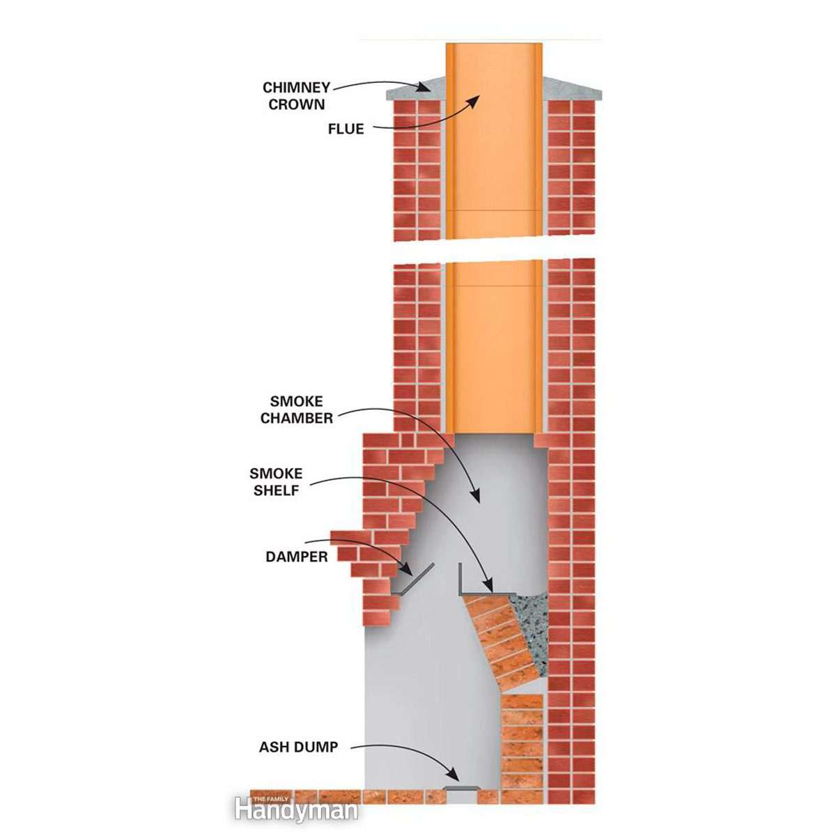 hight resolution of clean creosote buildup from all parts of the chimney most chimney fires start in the smoke chamber smoke shelf area so it s the most important area to