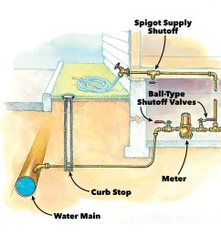 prevent water damage while you are away family handyman valve also electrical junction box on underground water valve diagram [ 1200 x 1200 Pixel ]