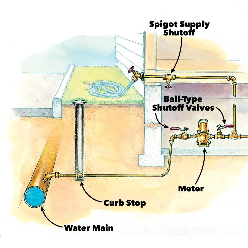 medium resolution of prevent water damage while you are away family handyman valve also electrical junction box on underground water valve diagram