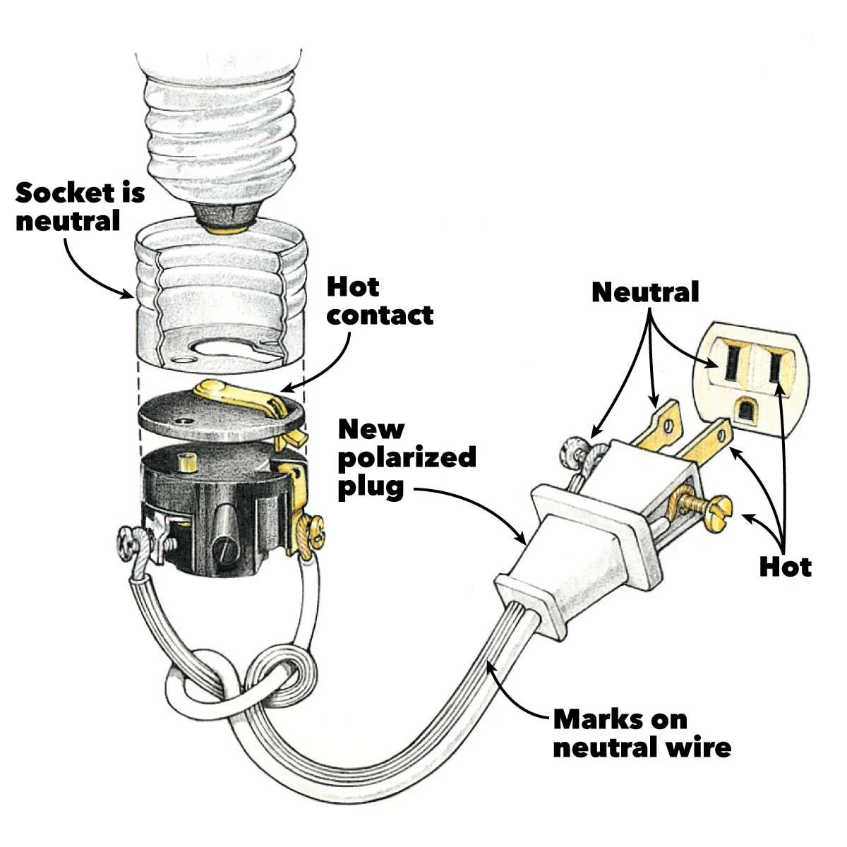hight resolution of wiring a plug replacing a plug and rewiring electronics the how to wire a plug light switch combo wiring light plug