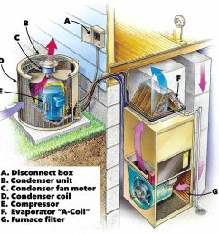 air conditioning service anatomy of central home [ 1200 x 1200 Pixel ]