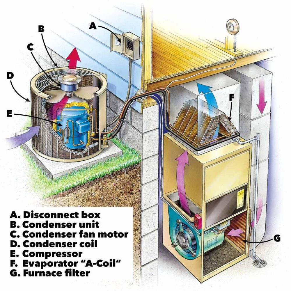 medium resolution of air conditioning service anatomy of central home