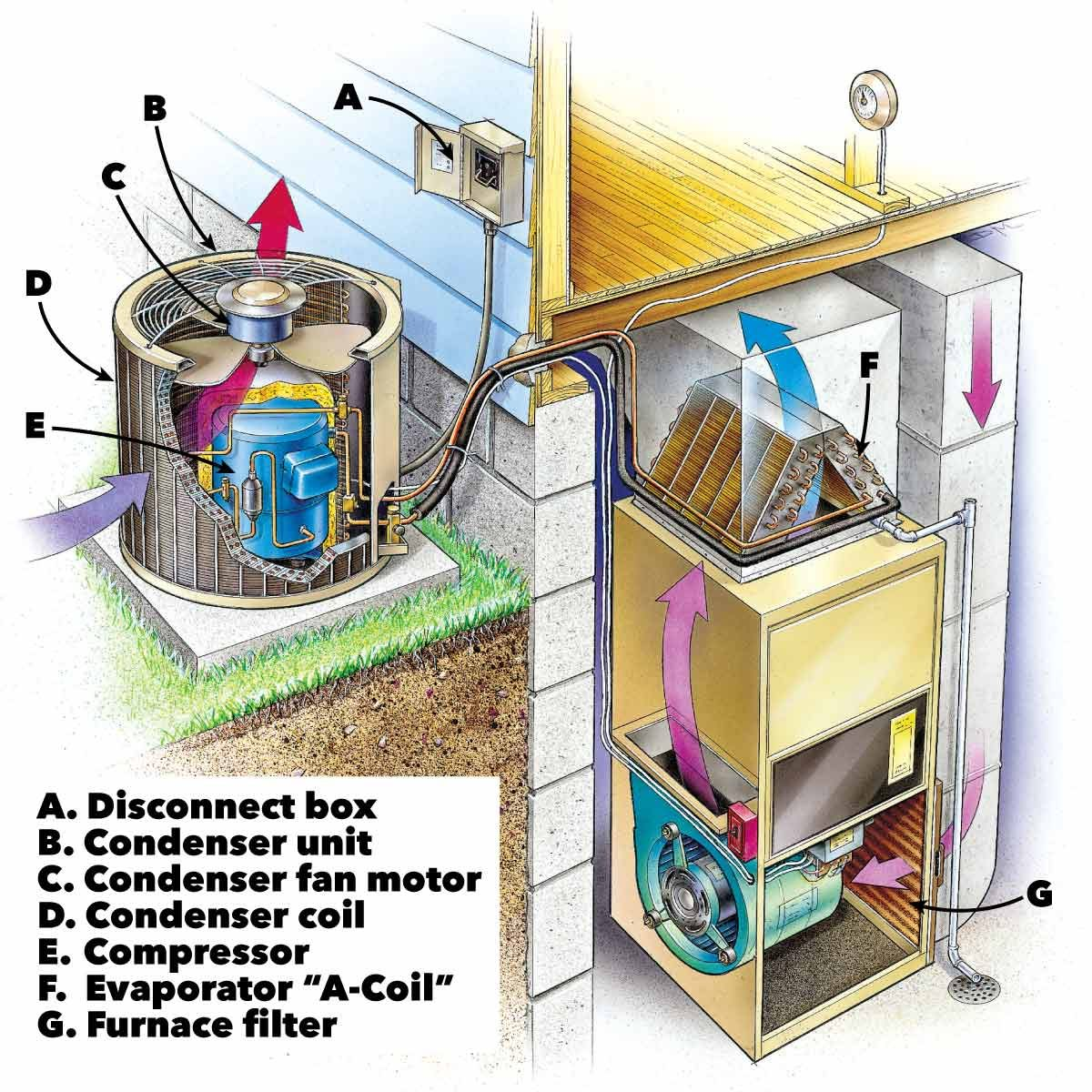 hight resolution of air conditioning service anatomy of central home