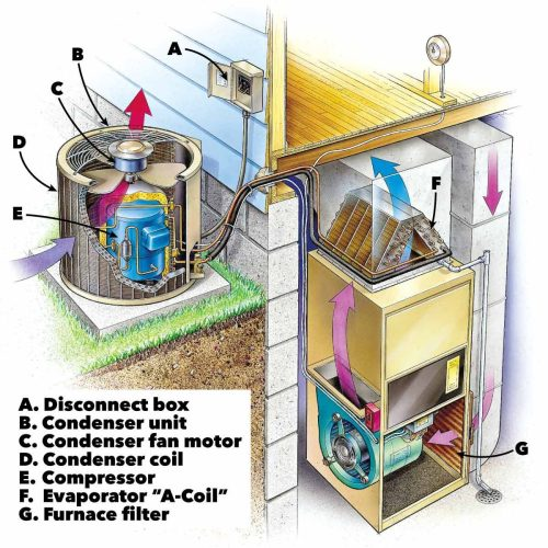 small resolution of air conditioning service anatomy of central home