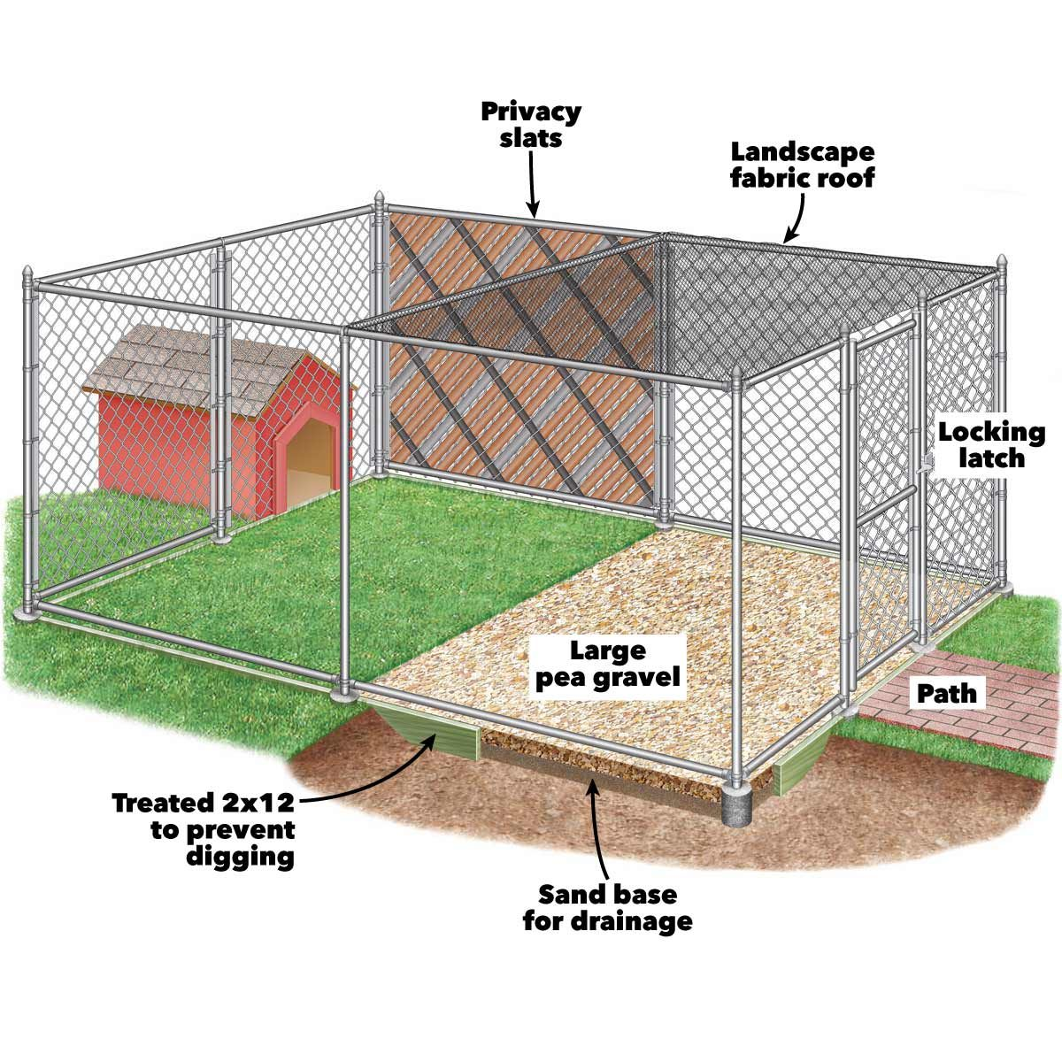 How To Build Chain Link Outdoor Dog Kennels The Family Handyman