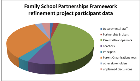 Image result for parent school partnership images