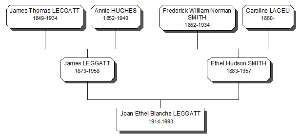 Leggatt Family History 3 generation treee