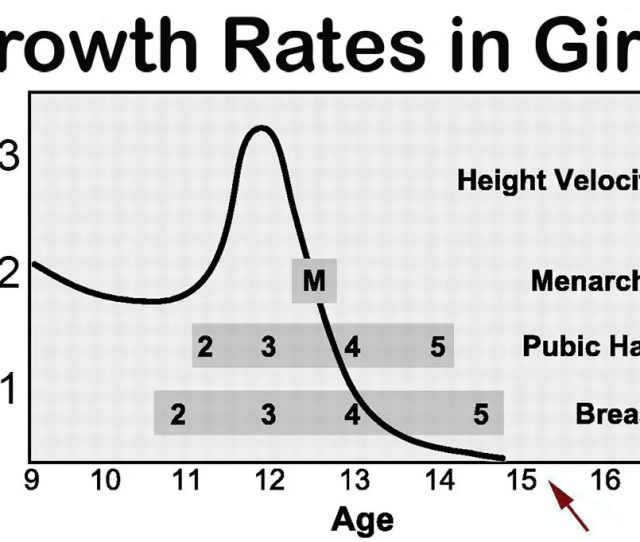 Growth Rate Chart For Girls By Age