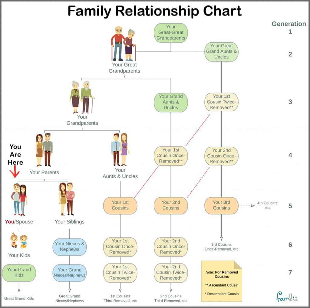 Simple Family Relationship Chart For Naming Kinfolk