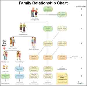 Family Tree Chart Cousins – FREE DOWNLOAD | Calendars