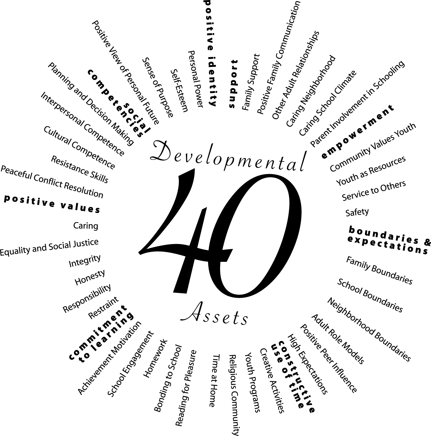 40 Developmental Assets: Youth Worker Cafe