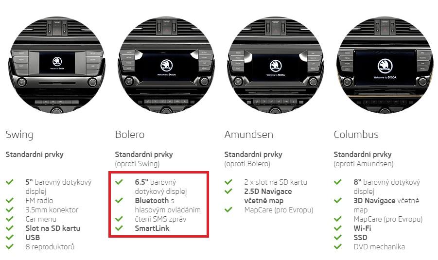 Nová Škoda Superb Combi a Octavia 2016 nabízí podporu