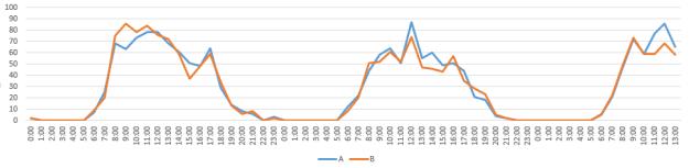 movingcounter_graph
