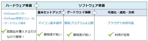 Use_EnOcean_IoT