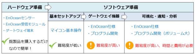 Use_EnOcean_self