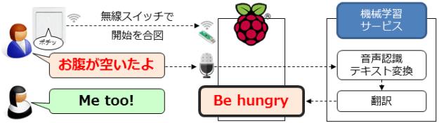 wireless-switch-speech-translate