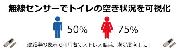 manage_toilet_usedpercent