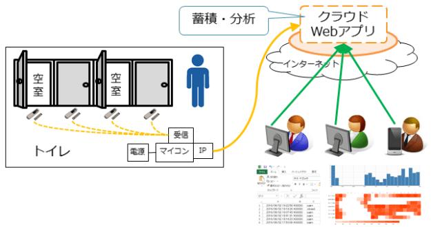 use_iotsystem_manyroom