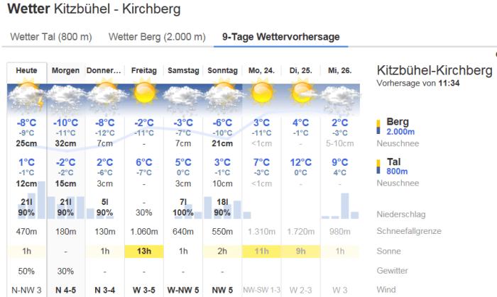 Bergfex Kitzbuhel 18 apr 2017
