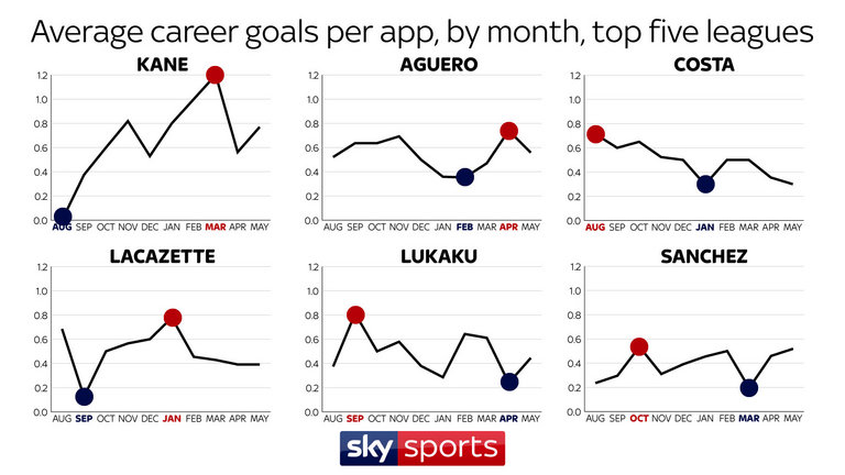 skysports-costa-kane-aguero-lacazette-lukaku-sanchez-goals-month-graphic_4079314