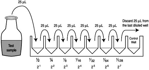 Appendix 4. Two-fold serial dilutions