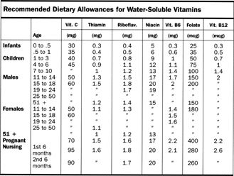 Recommended Dietary Allowances for Water-Soluble Vitamins
