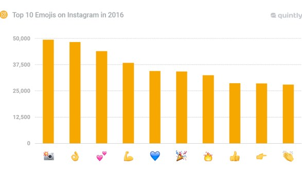 la calssifica delle emoji più utilizzate su Instagram