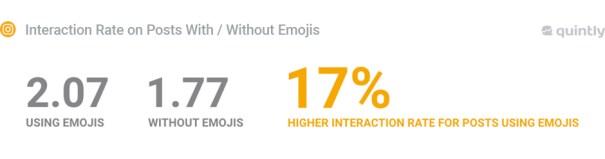 tasso di interazione post con emoji su instagram