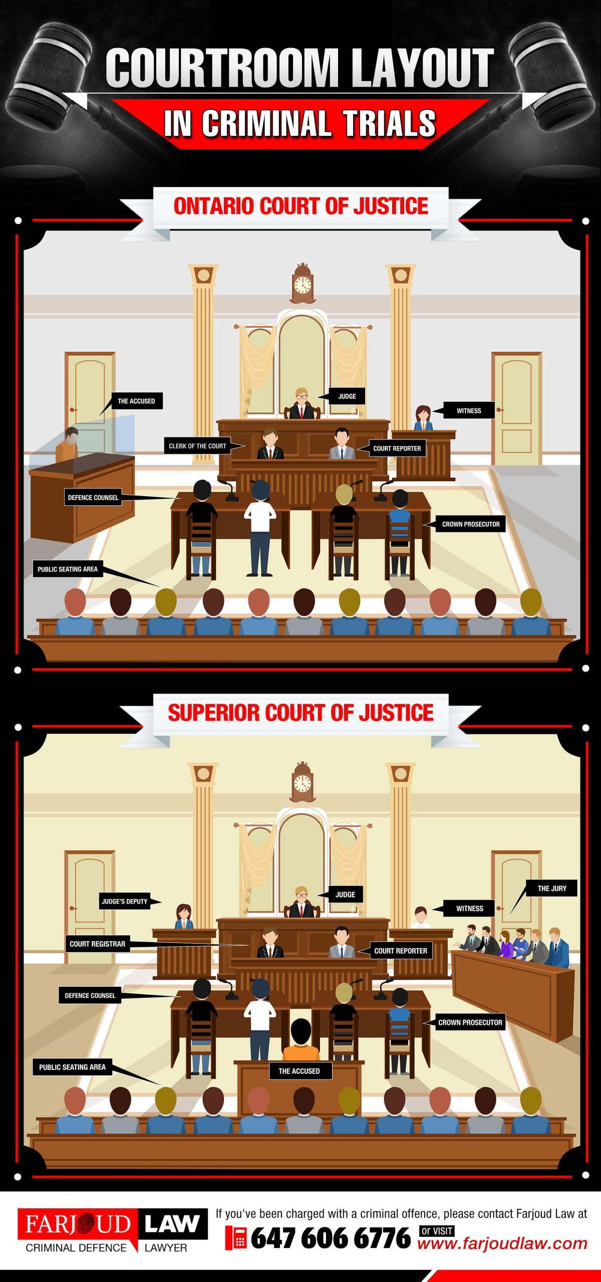 criminal courtroom layout