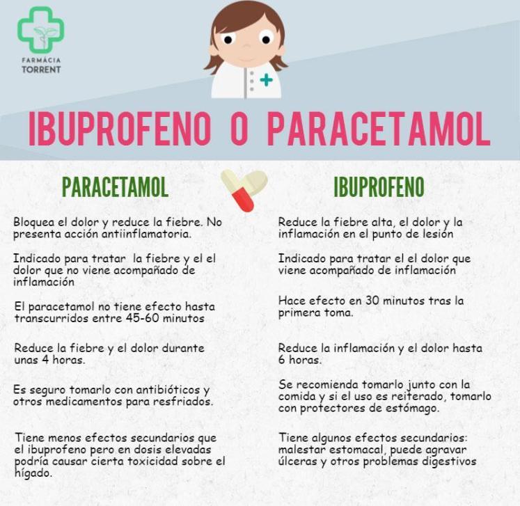 Ibuprofeno o paracetamol ¿Qué me tomo?