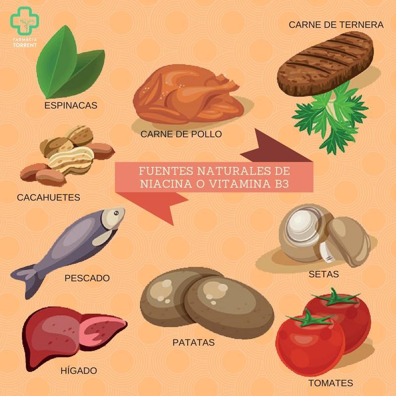 Niacin natural viagra