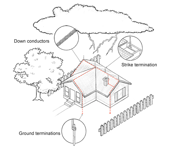 Protecting Your Home From Lightning Strikes : Farmers