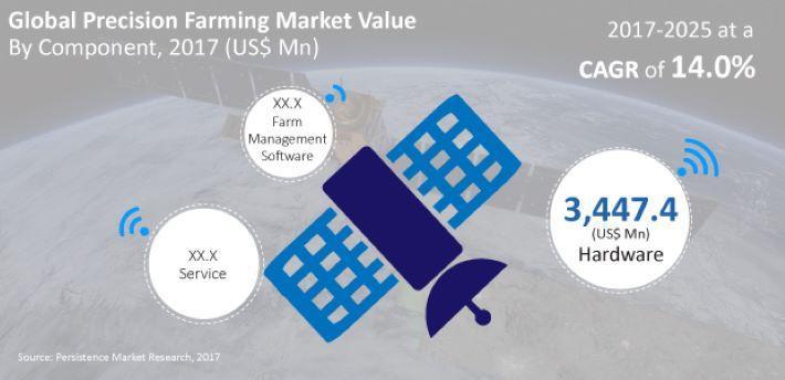 North America to Dominate Global Precision Farming Market through 2025: A PMR Study