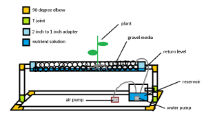 hydroponic grow systems setup instruction