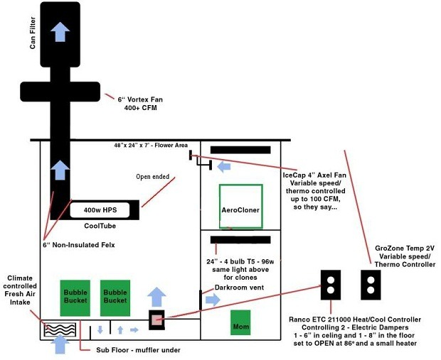Below is an easy grow tent setup guide diagram .  sc 1 st  Grow Hydroponic & Review Of The Best Hydroponics Grow Tent Kits