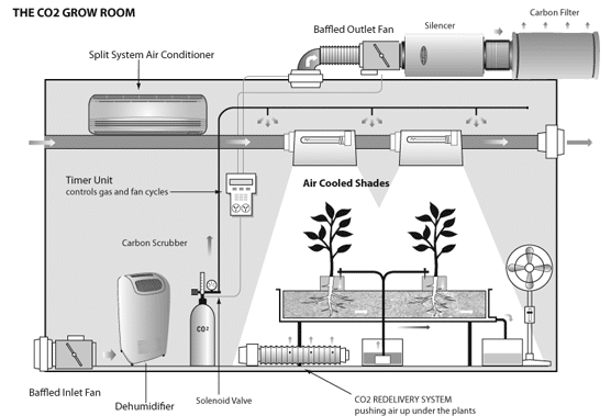 Hydroponics Grow room ventilation