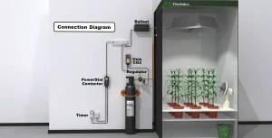 CO2 Regulator Connection Diagram