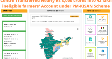Centre Transferred Nearly Rs 3,000 crores into 42 lakh ineligible farmers' Account under PM-KISAN Scheme