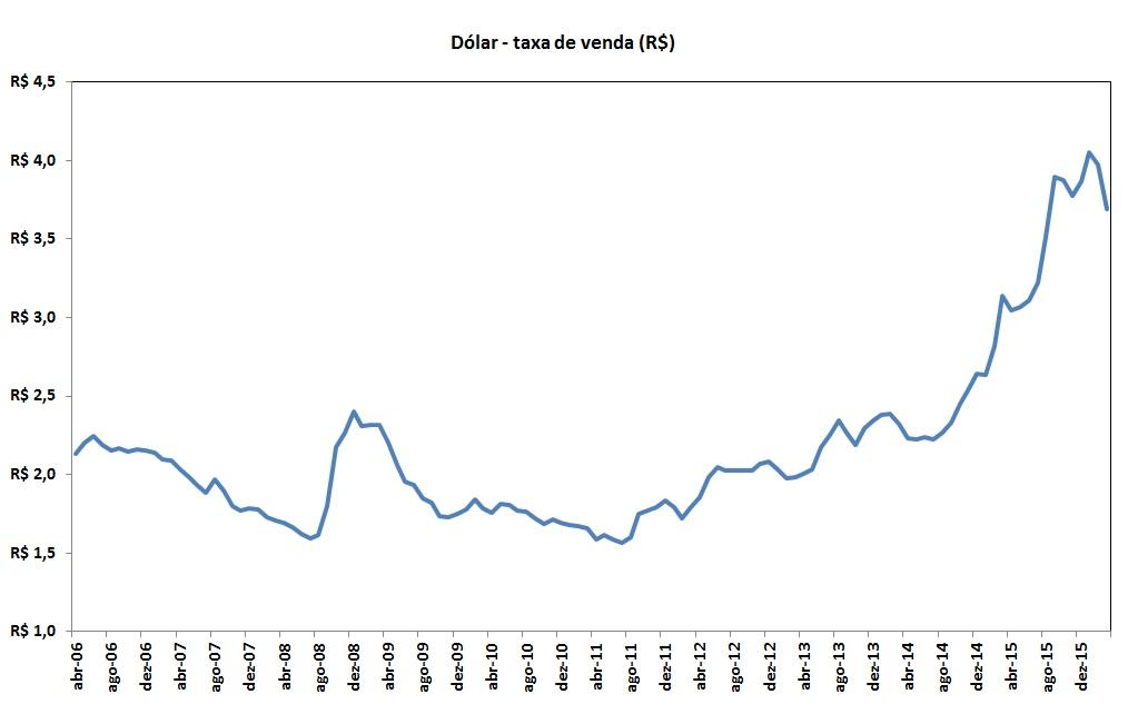 Gráfico de preços de milho e taxa de venda nos últimos 10 anos em reais