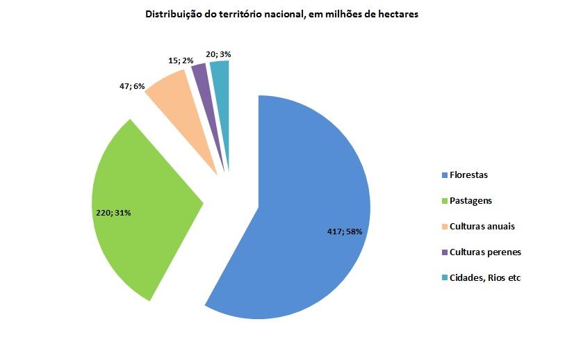 Fonte> Dados do IBGE (adaptado por Farmnews)
