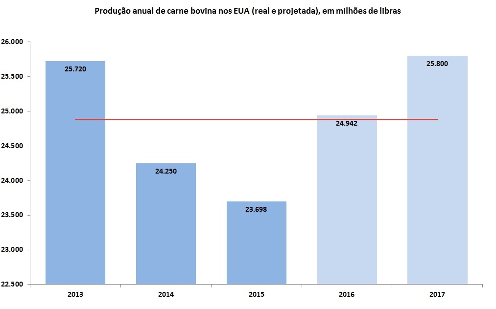 Fonte: Dados do USDA (adaptado por Farmnews)