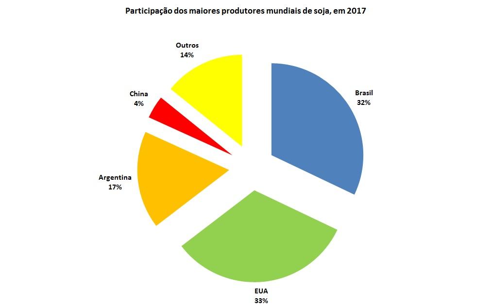 produção mundial de soja