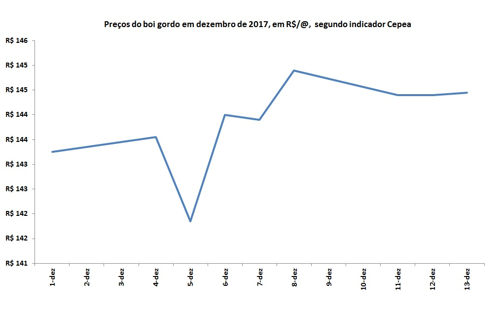 mercado do boi gordo